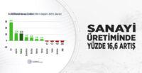 SANAYİ ÜRETİMİNDE YÜZDE 16,6 ARTIŞ