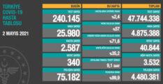 TÜRKİYE'DE 2 MAYIS GÜNÜ KORONAVİRÜS NEDENİYLE 340 KİŞİ VEFAT ETTİ, 25 BİN 980 YENİ VAKA TESPİT EDİLDİ